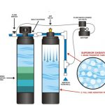 Well Water Filter Iron Plus