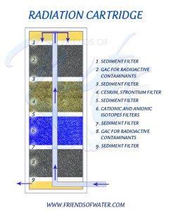 radiation water filters-Catridge Explained